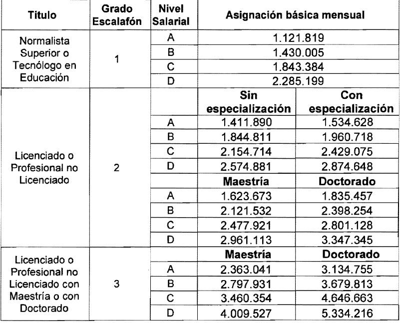 Escalafón salarial docente